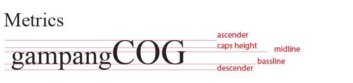 Tips Mengenal Tipografi Melalui Kosakata 7 H3NDY