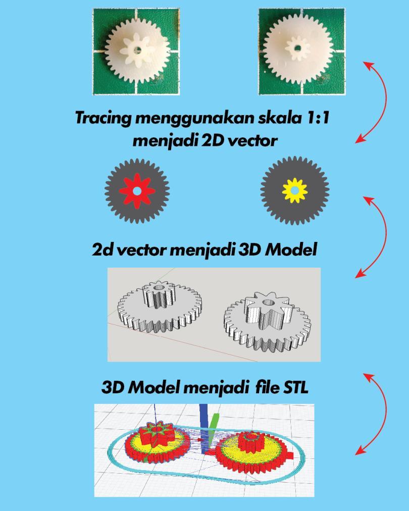 cara mudah design gear 3d printer 2 H3NDY